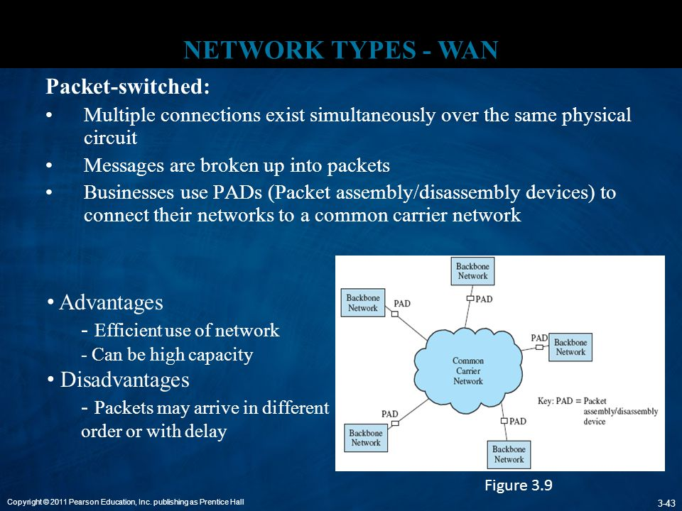 NETWORK TYPES - WAN Packet-switched: Advantages