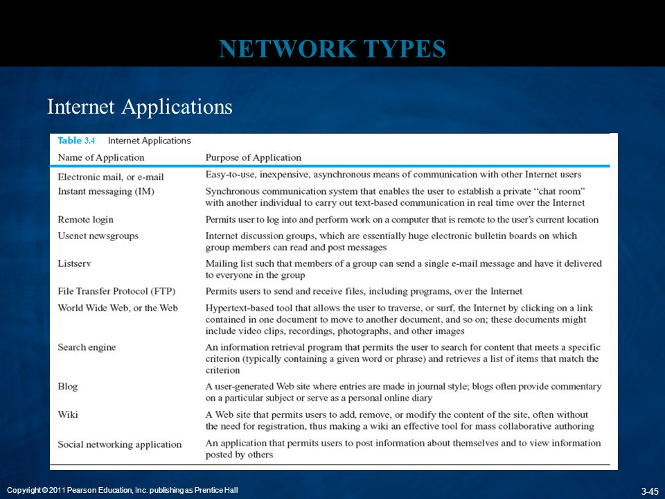 NETWORK TYPES Internet Applications