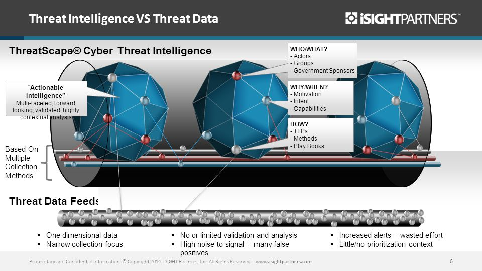 Threat Intelligence VS Threat Data