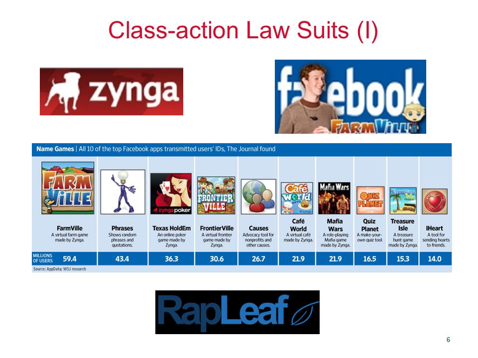 Class-action Law Suits (I)