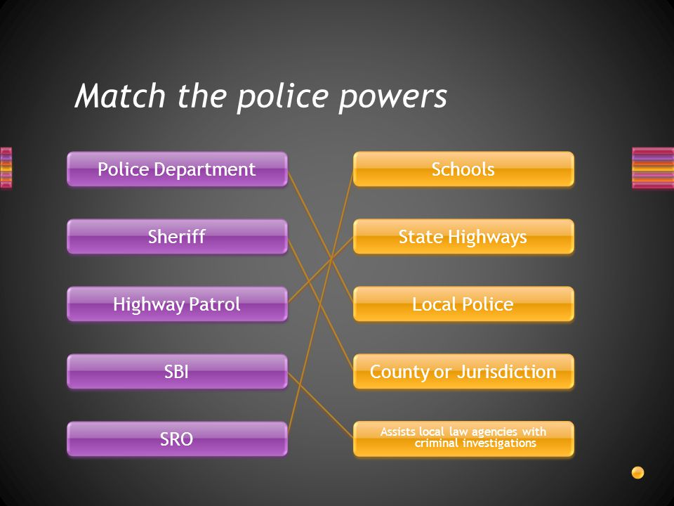 Match the police powers