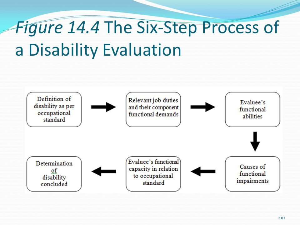 Figure 14.4 The Six-Step Process of a Disability Evaluation