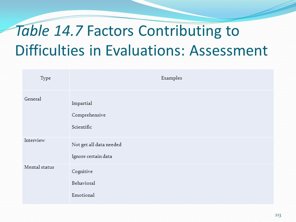 Table 14.7 Factors Contributing to Difficulties in Evaluations: Assessment