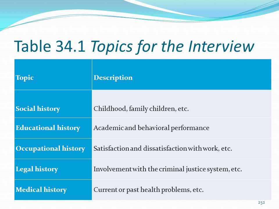 Table 34.1 Topics for the Interview