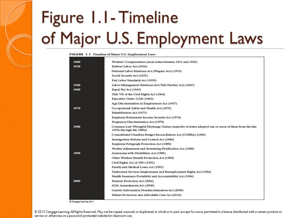 Figure 1.1- Timeline of Major U.S. Employment Laws