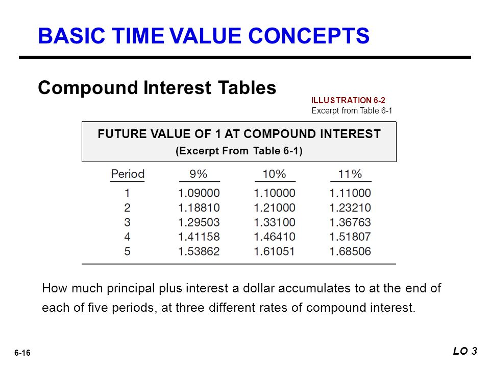 FUTURE VALUE OF 1 AT COMPOUND INTEREST