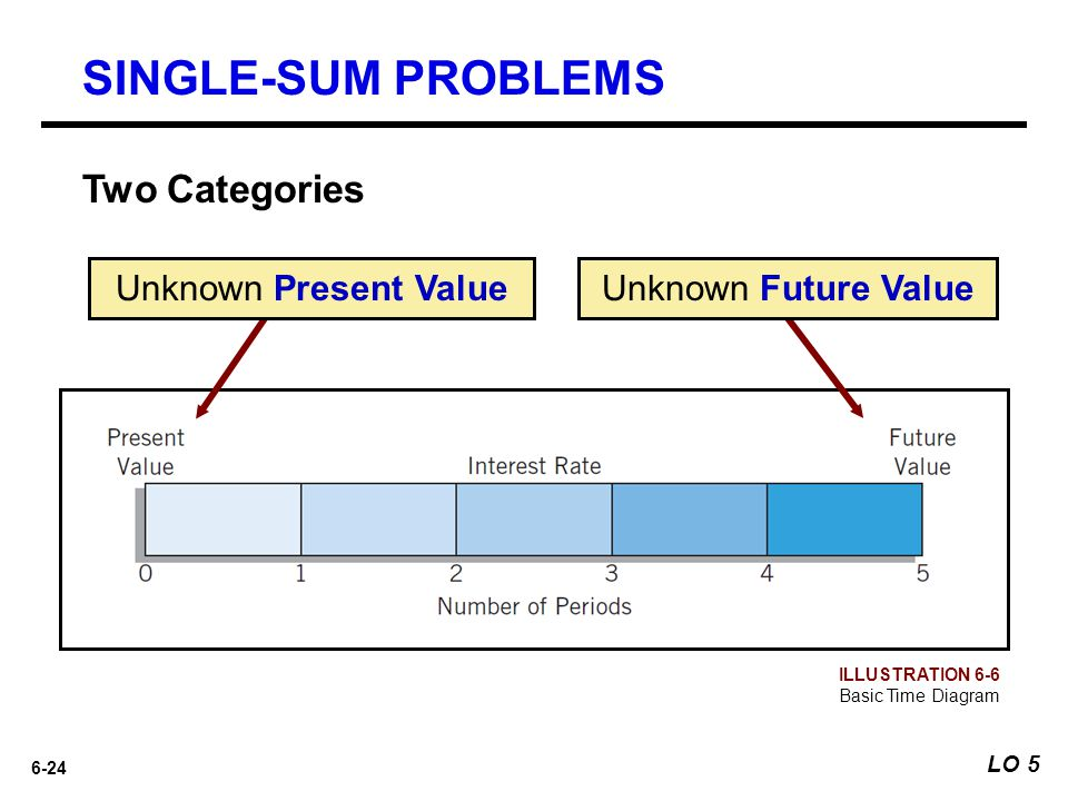 SINGLE-SUM PROBLEMS Two Categories Unknown Present Value