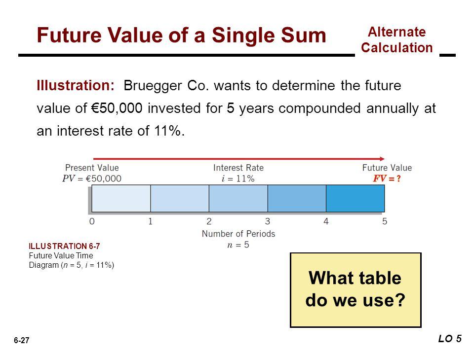 Future Value of a Single Sum