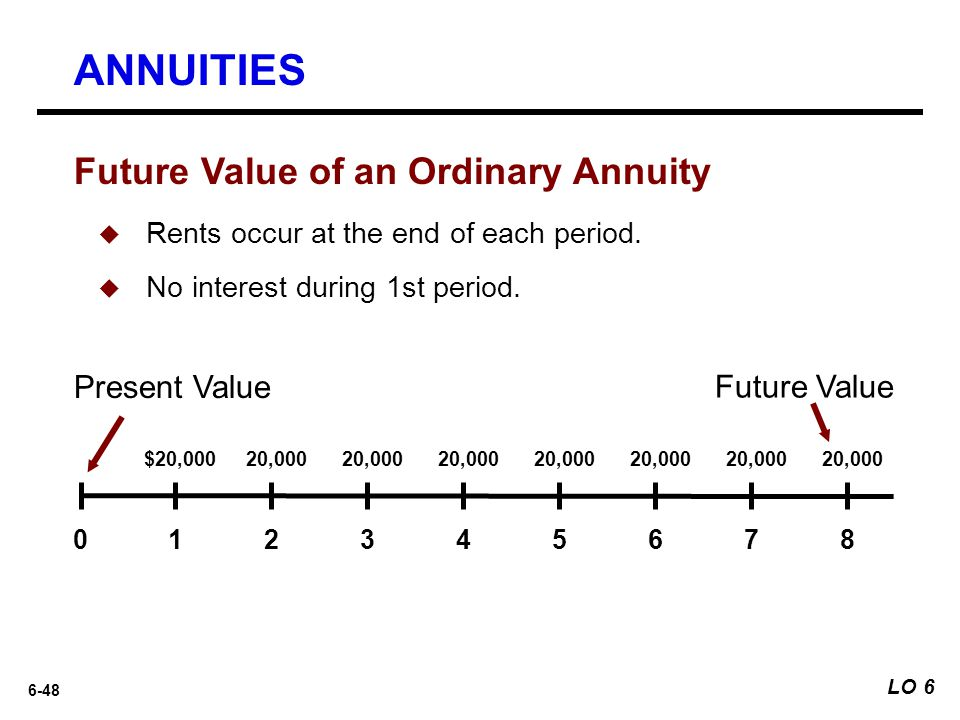 ANNUITIES Future Value of an Ordinary Annuity Present Value