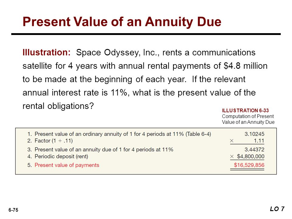 Present Value of an Annuity Due