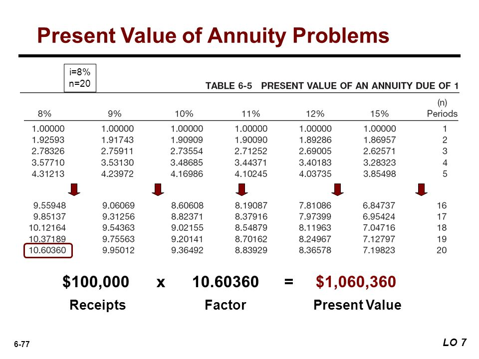 Present Value of Annuity Problems