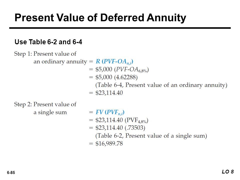 Present Value of Deferred Annuity