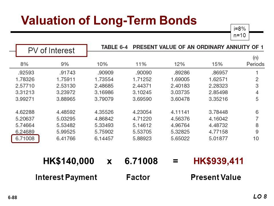 Valuation of Long-Term Bonds