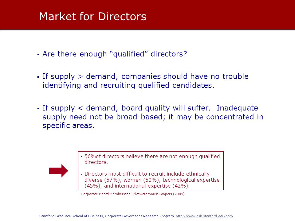 Market for Directors Are there enough qualified directors