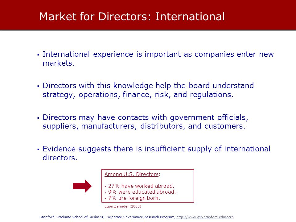 Market for Directors: International