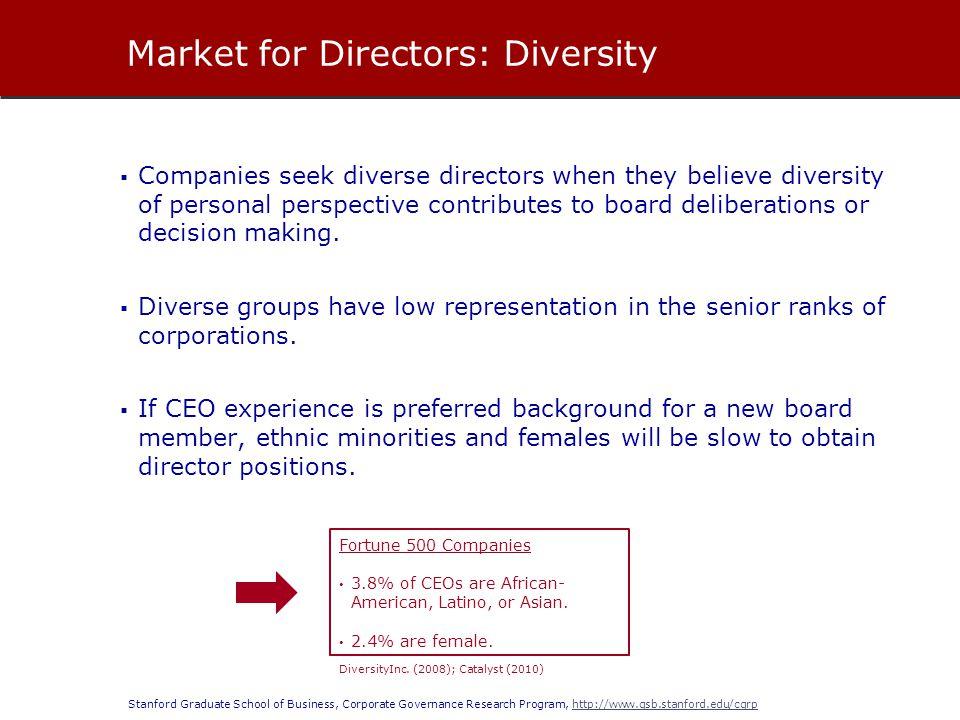 Market for Directors: Diversity