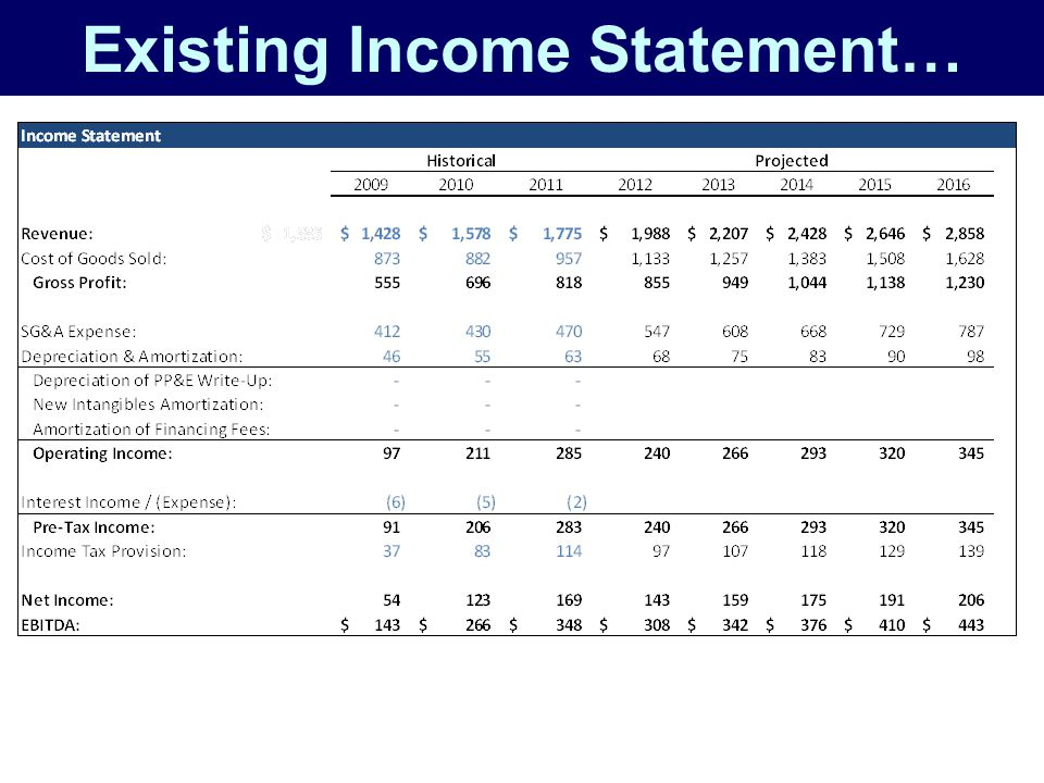 Existing Income Statement…