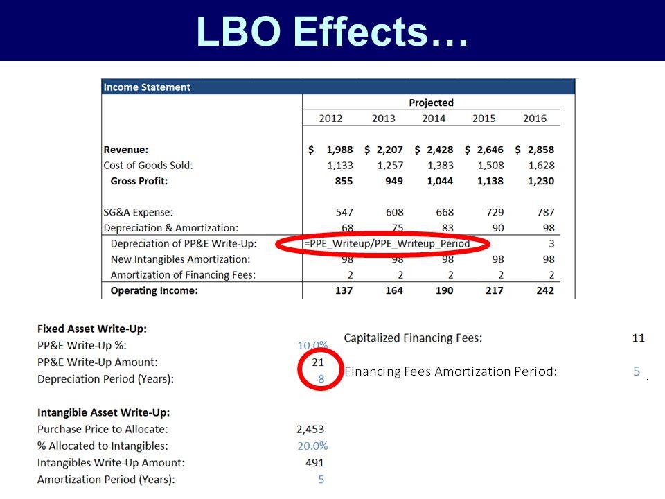 LBO Effects…