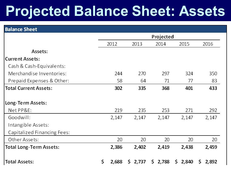 Projected Balance Sheet: Assets