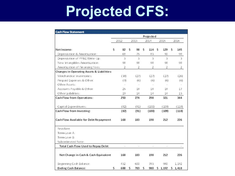Projected CFS: