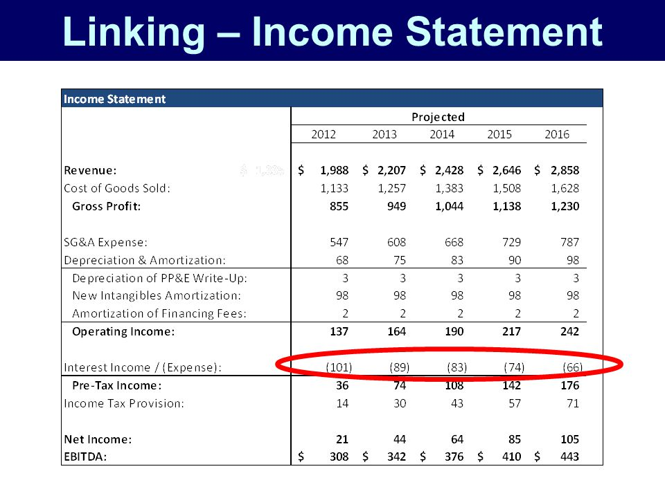 Linking – Income Statement