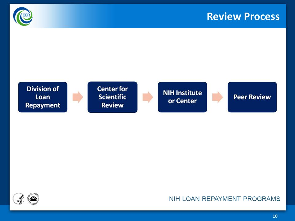 Review Process How are LRPs reviewed