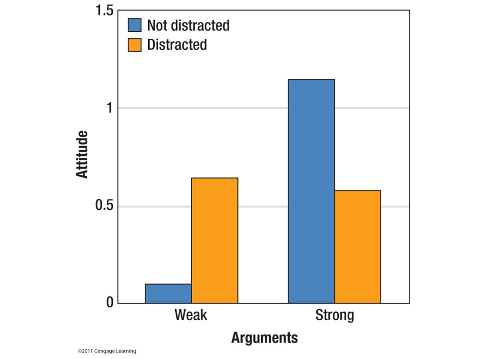 Figure 8.4 Distraction decreases our ability to think about a persuasive message.