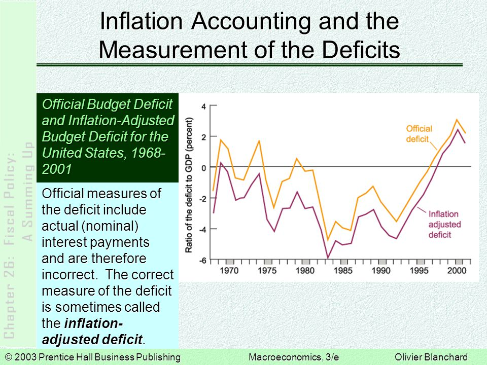 Inflation Accounting and the Measurement of the Deficits