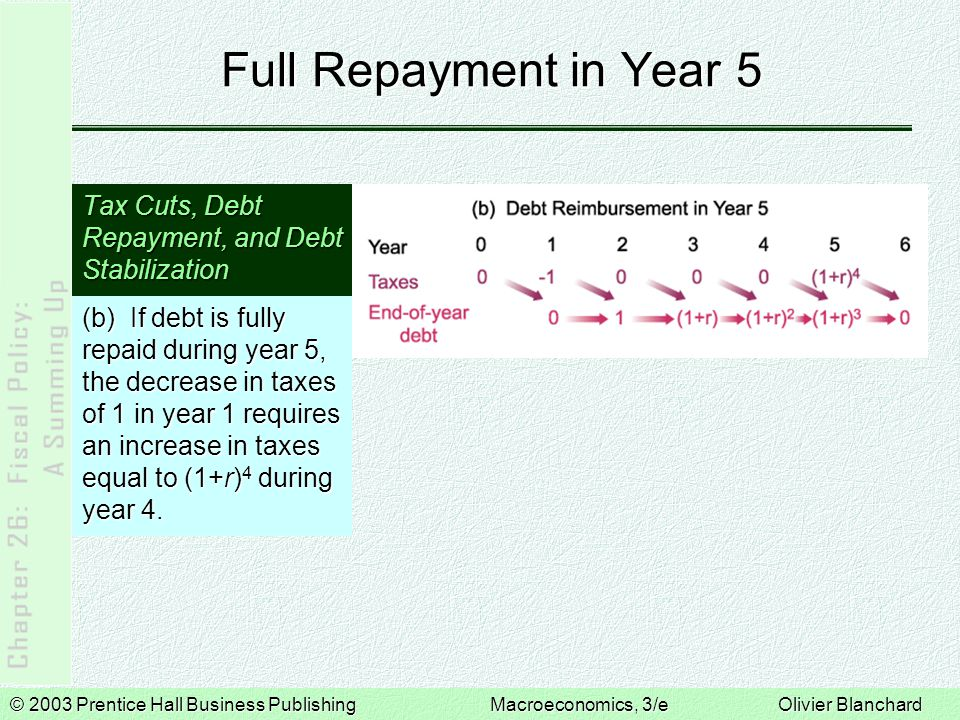 Full Repayment in Year 5 Tax Cuts, Debt Repayment, and Debt Stabilization.