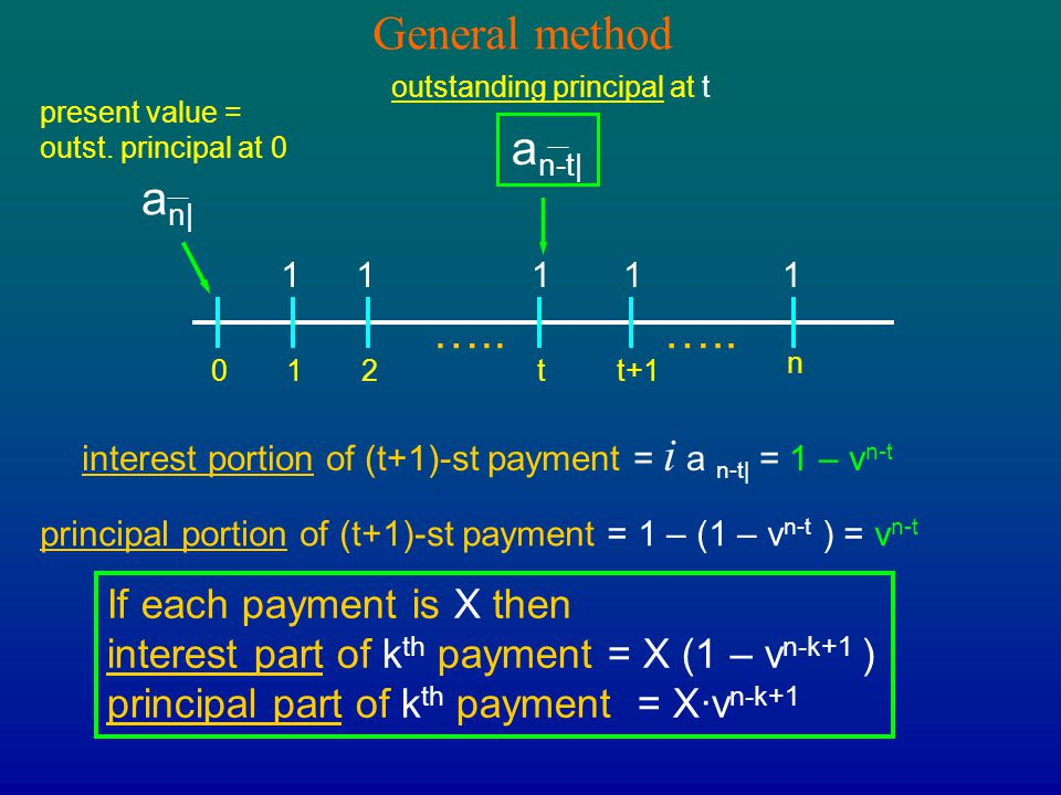 General method an-t| an| ….. ….. If each payment is X then