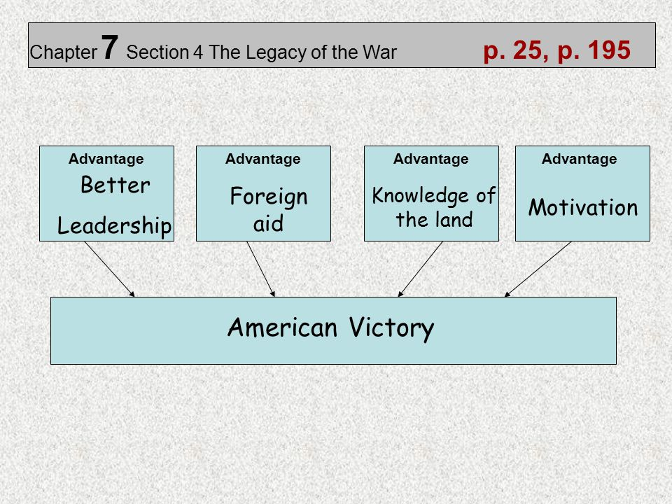 American Victory Better Leadership Foreign aid Motivation