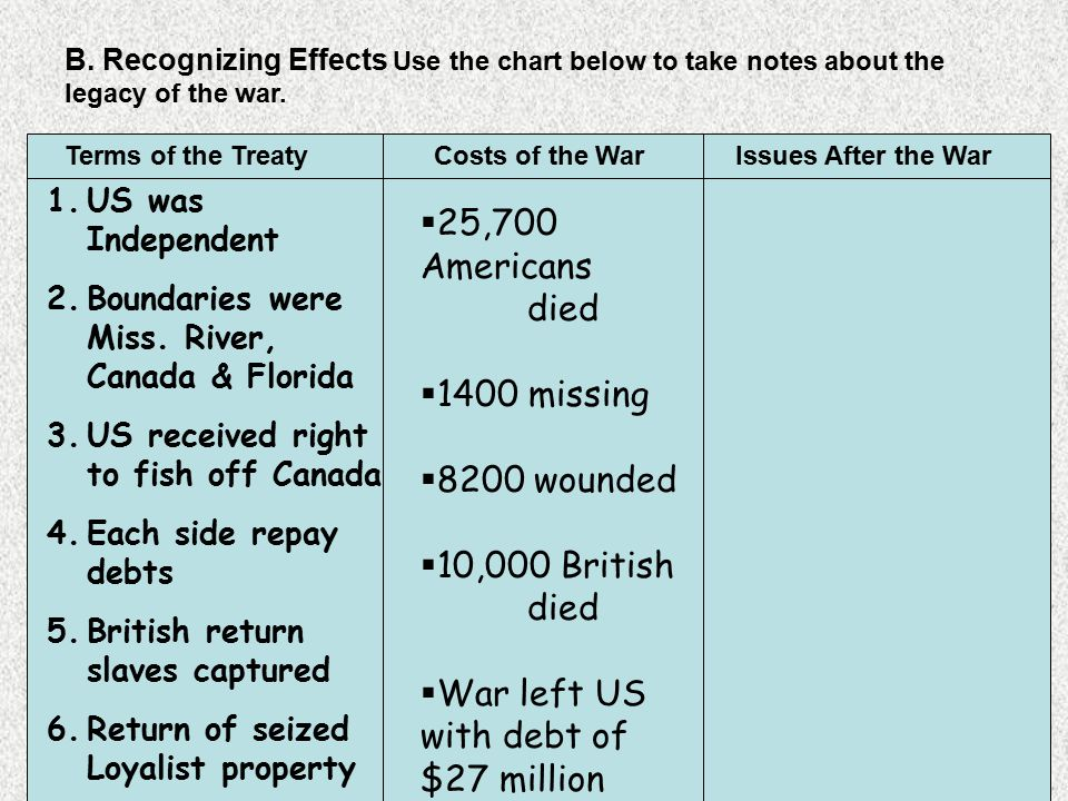 War left US with debt of $27 million
