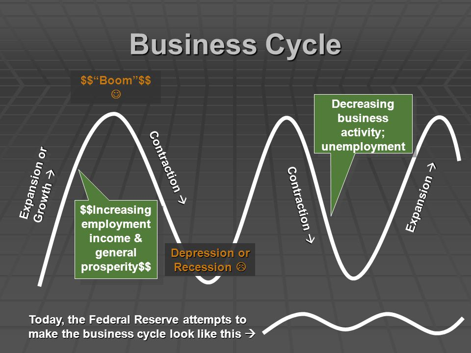 Business Cycle $$ Boom $$  Decreasing business activity; unemployment