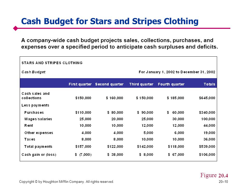 Cash Budget for Stars and Stripes Clothing