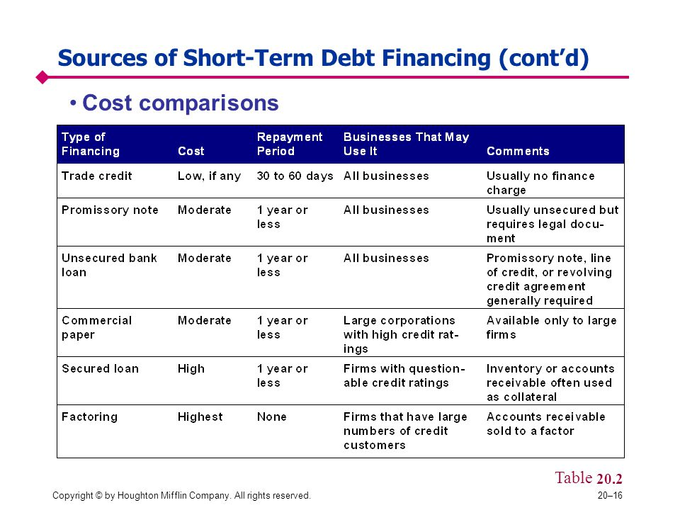 Sources of Short-Term Debt Financing (cont'd)