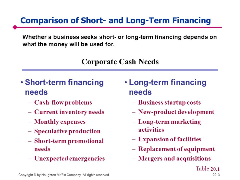 Comparison of Short- and Long-Term Financing