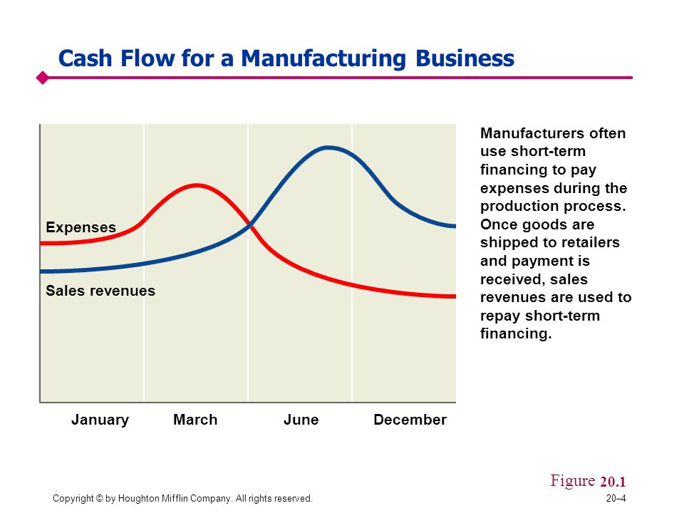 Cash Flow for a Manufacturing Business