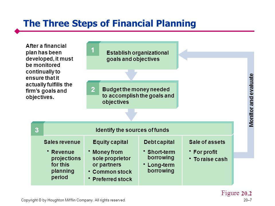 The Three Steps of Financial Planning