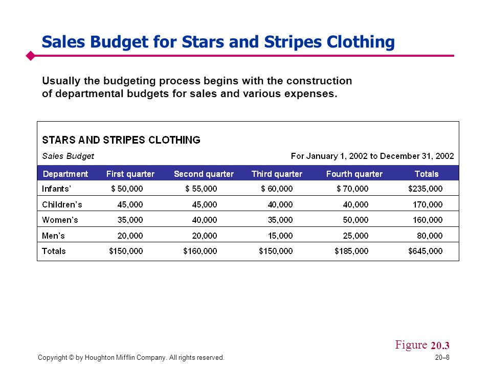 Sales Budget for Stars and Stripes Clothing