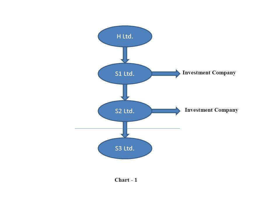 H Ltd. S1 Ltd. S2 Ltd. S3 Ltd. Investment Company Investment Company