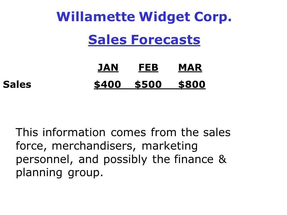 Willamette Widget Corp.