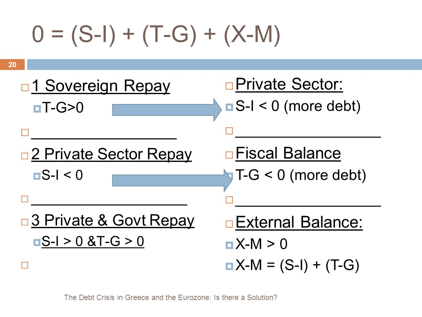 0 = (S-I) + (T-G) + (X-M) 1 Sovereign Repay Private Sector: