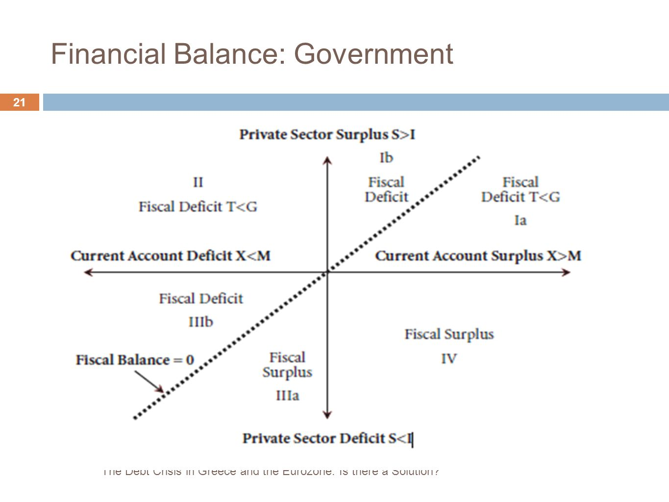 Financial Balance: Government