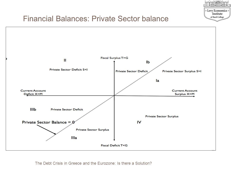 Financial Balances: Private Sector balance