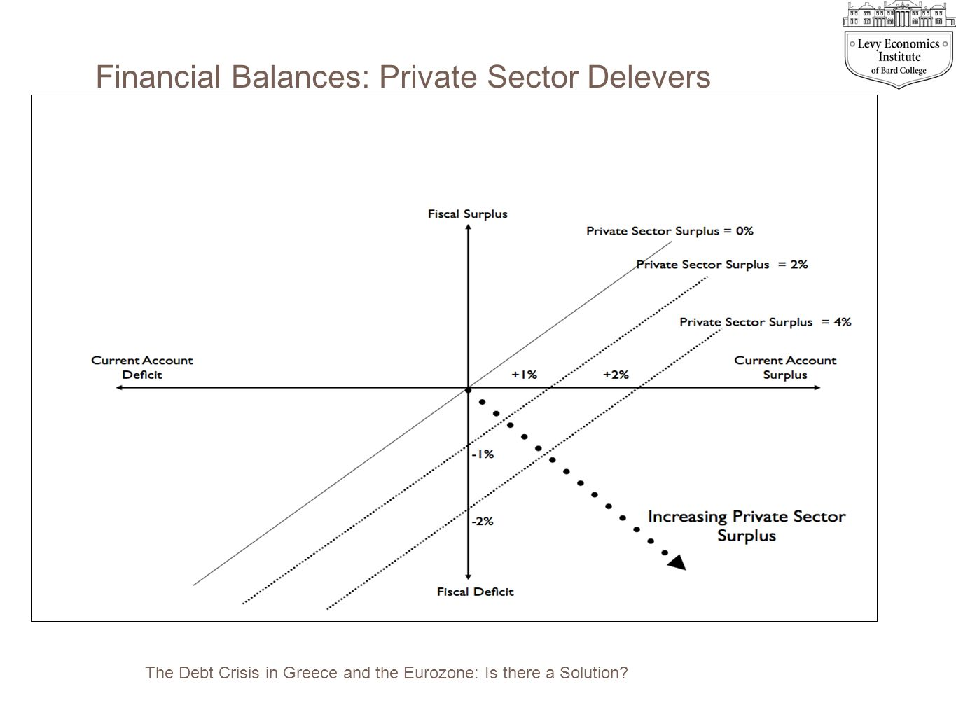 Financial Balances: Private Sector Delevers