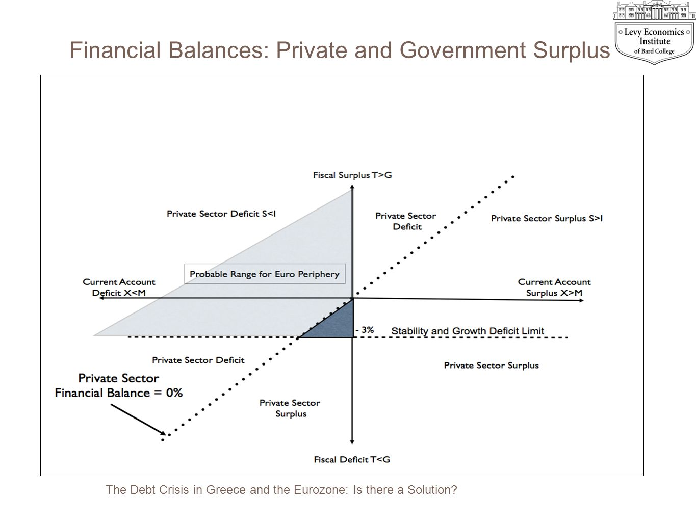 Financial Balances: Private and Government Surplus