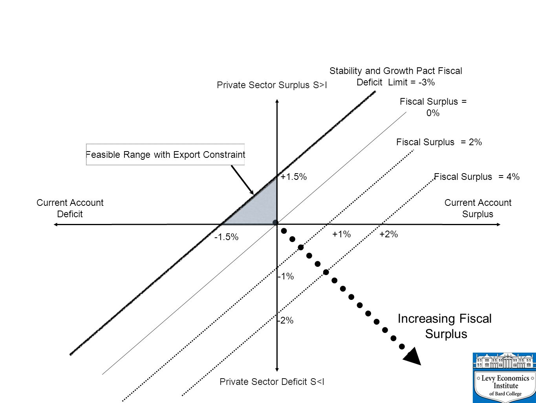 Increasing Fiscal Surplus