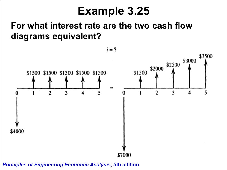 Example 3.25 For what interest rate are the two cash flow diagrams equivalent