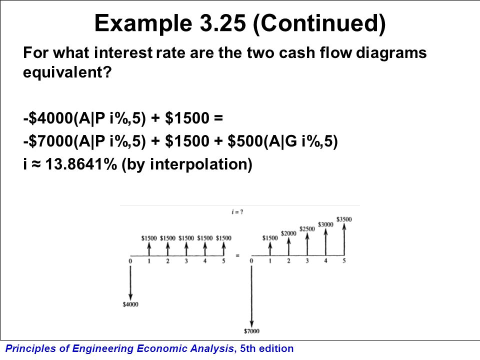 Example 3.25 (Continued) For what interest rate are the two cash flow diagrams equivalent -$4000(A|P i%,5) + $1500 =