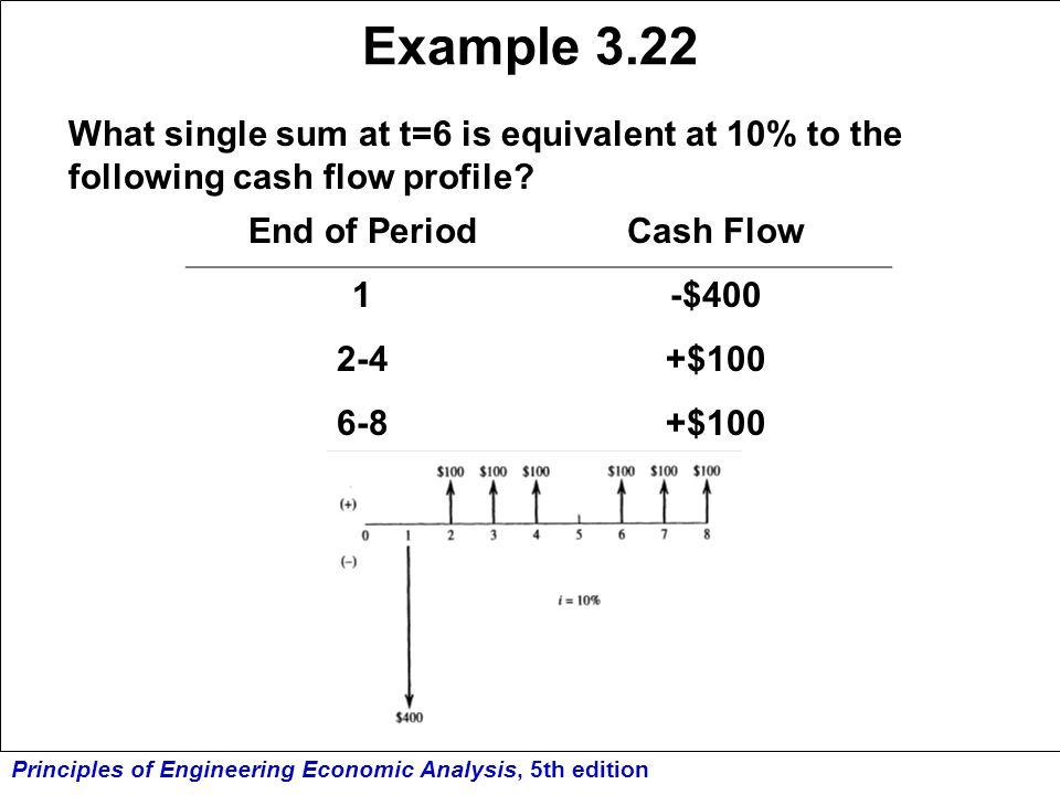 Example 3.22 What single sum at t=6 is equivalent at 10% to the following cash flow profile End of Period.